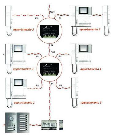 Girmet impianti elettrici for Videocitofono condominiale